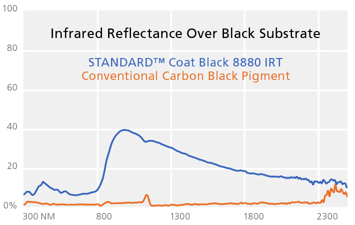 irt black graph